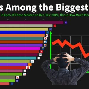 Airlines Among the Biggest Losers