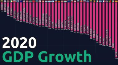 Annual GDP Growth Rate for OECD countries (1980-2020)