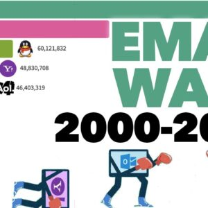 Battle of the Email Providers (2000 - 2020)