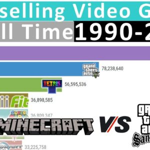 Best-selling Video Games of All Time (1990-2020)