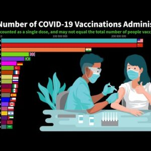 Top Countries by Total Number of COVID-19 Vaccinations Administered (Update)