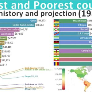 Richest and Poorest Countries in the World - GDP per capita History and Projection (1985-2025)