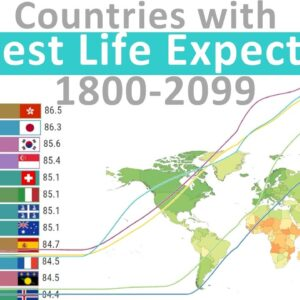 Countries with highest Life Expectancy (1800 - 2099)