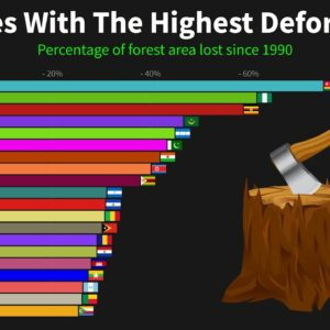 Countries with the highest deforestation