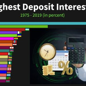 Countries With The Highest Deposit Interest Rates Since 1975