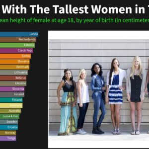 Countries With The Tallest Women in The World