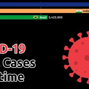 COVID-19 Infection Cases over time by Country (March to December 2020)