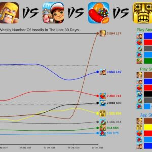 Angry Birds vs Clash of Clans vs Subway Surfers - Best Old Mobile Games (2011-2021)
