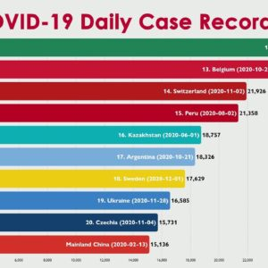 Highest COVID-19 Cases Recorded in a Single Day by Country (December 2020)