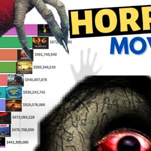 Highest Grossing Horror Movies of All Time 1968 - 2020