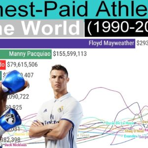 Highest-Paid Athletes in the World - Ranking History