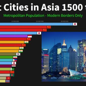 Largest Cities in Asia from 1500 to 2100