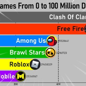 Mobile Games World Records (2021)