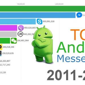Most Downloaded Android Messengers 2011 - 2019