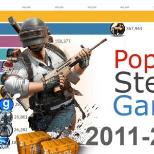 Most Popular Games on Steam 2012 - 2019