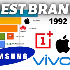 Most Popular Mobile Phone Brands 1992 - 2020