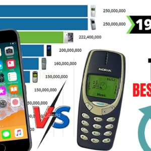 Most Popular Phones of All Time 1996 - 2020