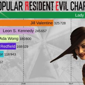 Most Popular Resident Evil Characters (2005-2021)