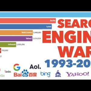Most Popular Search Engines 1993-2021