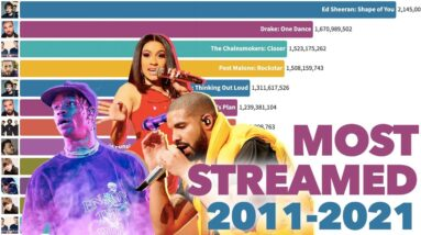 Most Popular Songs on Spotify 2011-2021