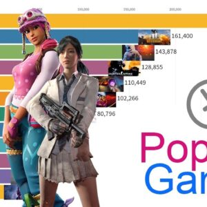 Most Popular Streamed Games 2015 - 2019