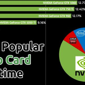Most Popular Video Card over time by Steam Hardware Survey (2004-2020)