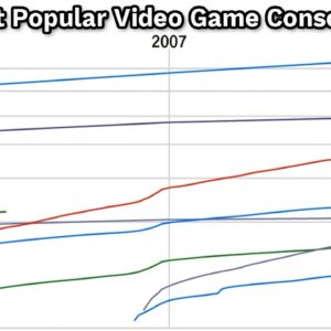 Most Popular Video Game Console (2005-2020)