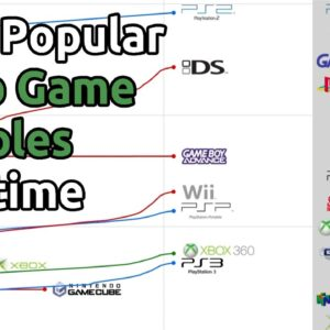 Most Popular Video Game Console over time (2000-2020)