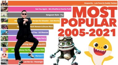 Most Popular YouTube Videos Ever 2005 - 2021