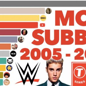 Most Subscribed YouTube Channels Ever 2005 - 2021