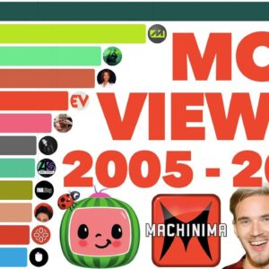 Most Viewed YouTube Channels Ever 2005 - 2021