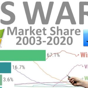 OS Wars: Most Popular Operating Systems Market Share (Desktop and Mobile)