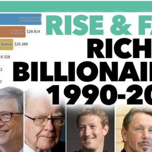 Rise and Fall of the Richest Billionaires 1990-2020