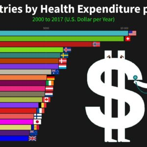 Top Countries by Health Expenditure per Capita (Both Public and Private Expenditure)