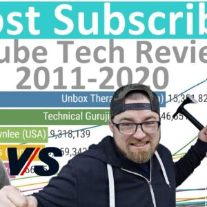 Most Subscribed and Viewed YouTube Tech Reviewers (2011-2020) - Ranking History