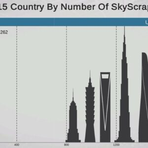 Tallest Buildings by Country (1990-2025)
