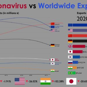 The Impact of Coronavirus on World Trade (Total Exports) in 2020
