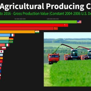 The Top Agricultural Producing Countries 1960 to 2016