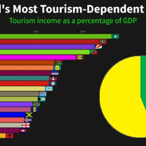 The World's Most Tourism-Dependent Countries