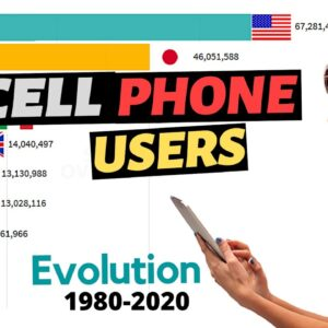 Top 10 Countries by Cell Phone Users 1980 - 2020
