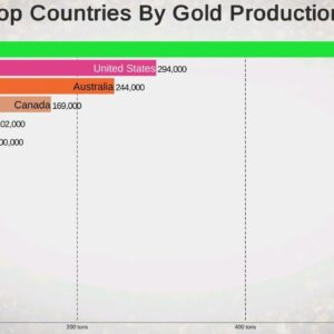 Top 15 Country By Gold Mining Production (1991-2018)