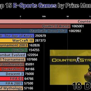 Top 15 E-Sports Games by Prize Money (2000-2018)