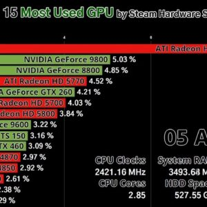 Top 15 Most Used GPU by Steam Hardware Survey