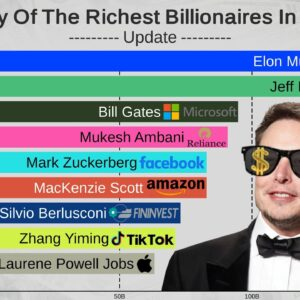 Top 15 Richest People In The World (1997-2021)