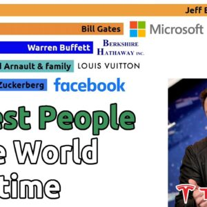 Top 15 Richest People in the World over time (2000-2021)