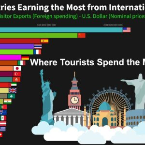 Top 20 Countries Earning the Most from International Tourism