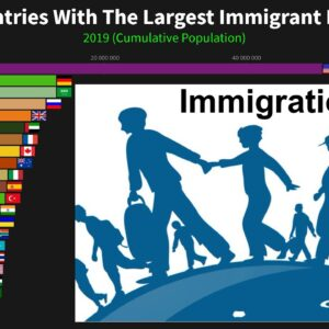 Top 20 Countries With The Largest Immigrant Populations 1960 to 2019