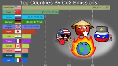 Top 20 Country By CO2 Emissions (1900-2015)