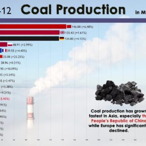 Top 20 Country by Coal Production in 120 Years (1900-2020)