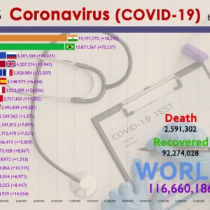 Top 20 Country by Total Coronavirus Infections (0 to 115M Cases)
